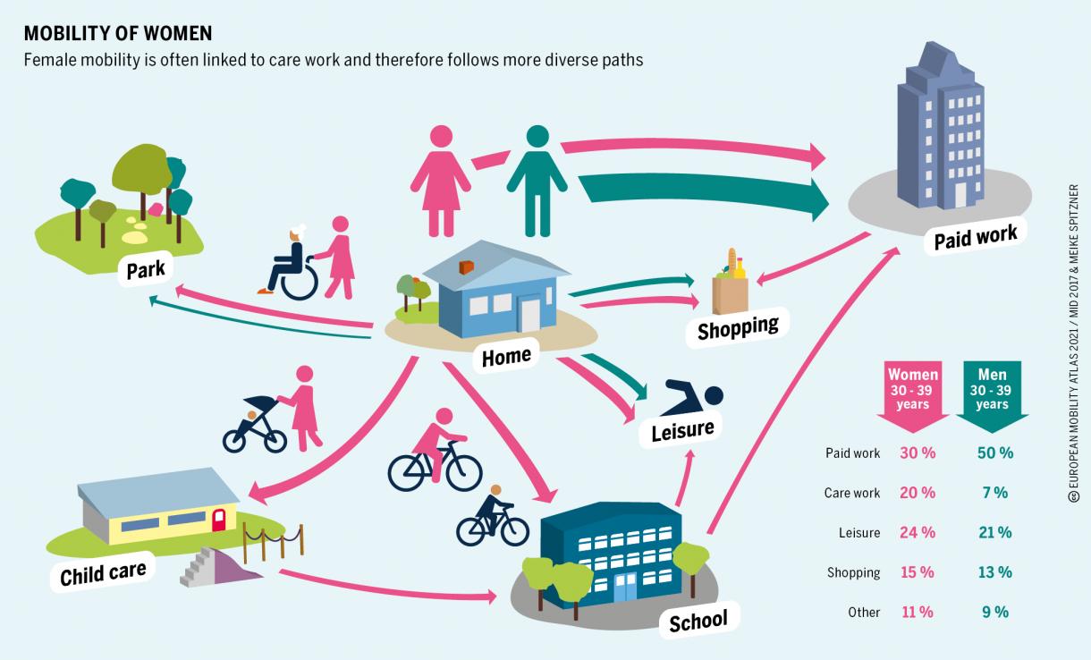 Die Grafike zeigt die unterschiedlichen Wege und die unterschiedliche Mobilität von Männern und Frauen. Carework, bezahlte Arbeit, Ehrenamt.