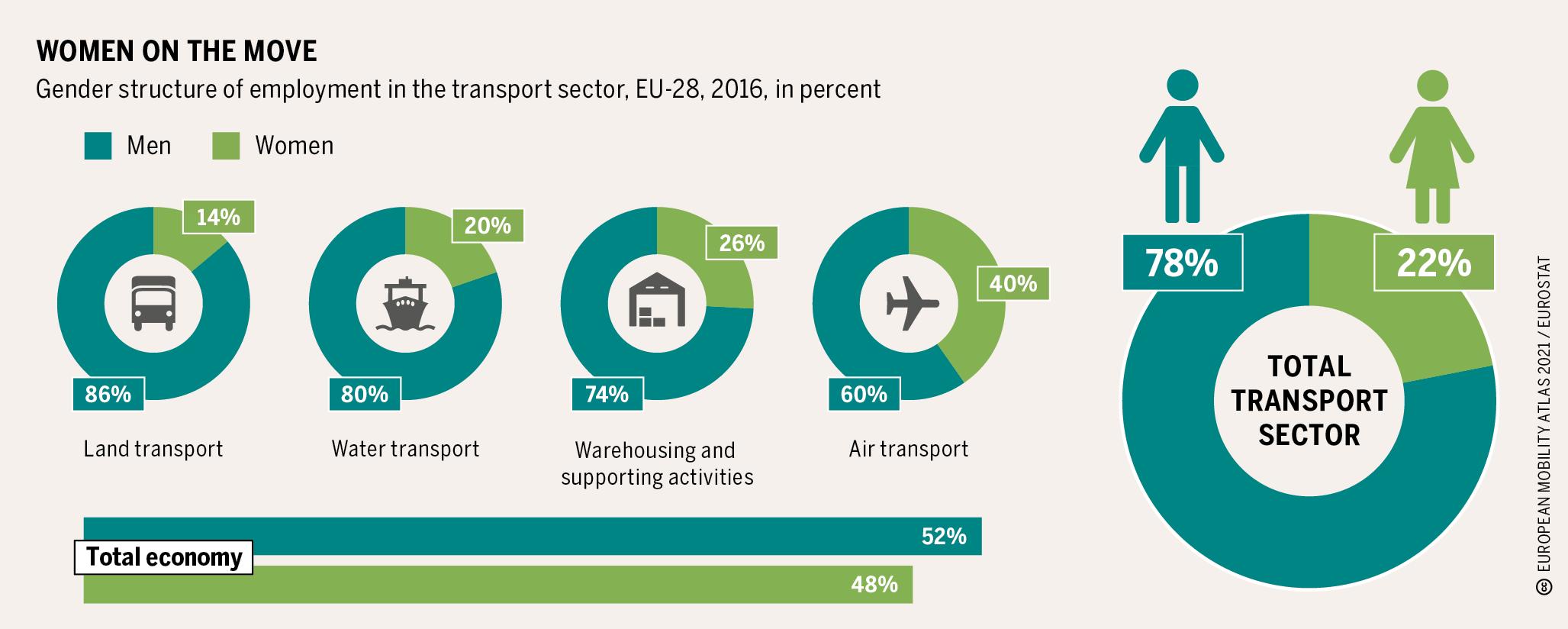 Die Grafik zeigt, dass nur 22 Prozent der Menschen im Transportsektor weiblich sind.